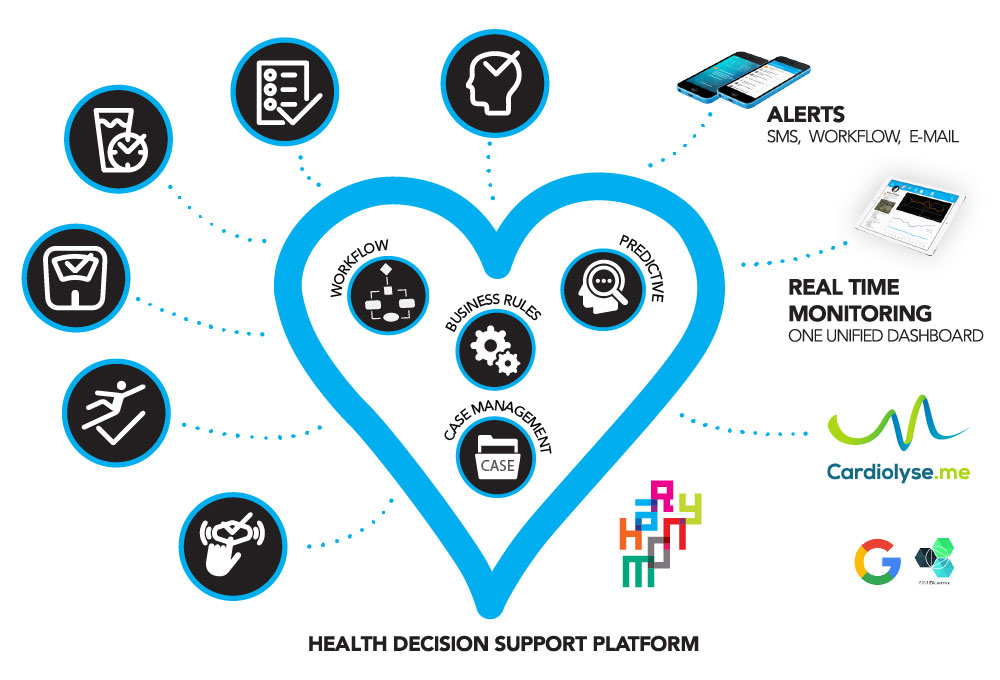 Health Decision Support Platform